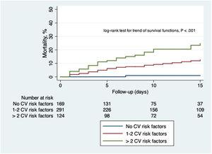 Kaplan–Meier failure function curves showing the mortality rate stratified by the presence and number of CV risk factors. CV, cardiovascular.