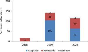 Decisiones editoriales finales de REC: CardioClinics por año.