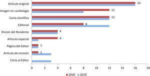 Contenido publicado en los números regulares deREC: CardioClinics en 2020 por tipología.
