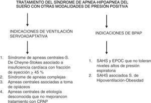 Otras modalidades de tratamiento del síndrome de apneas-hipopneas del sueño (SAHS).