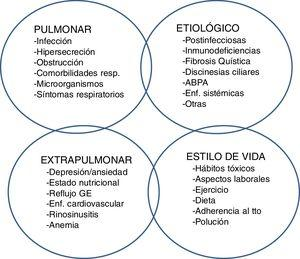 Rasgos tratables en pacientes con bronquiectasias.
