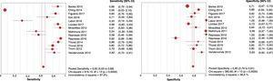 Gráficos de bosque (forest plot) de sensibilidad y especificidad de los distintos trabajos incluidos. Pooled: combinado; inconsistence I square: I2 de inconsistencia; Chi-square: JI al cuadrado.