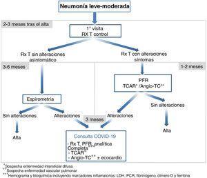 Propuesta de seguimiento de la neumonía leve-moderada por COVID-19. Angio-TC: angiografía por tomografía computarizada; PFR: pruebas de función respiratoria; Rx T: radiografía de tórax; TCAR: tomografía computarizada de alta resolución.