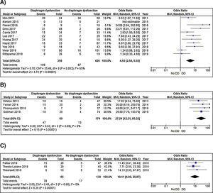 Fracaso del destete en pacientes con disfunción ecográfica del diafragma. A)Evaluación mediante la excursión diafragmática. B)Evaluación ecográfica mediante la fracción de engrosamiento diafragmático. C)Evaluación mediante otras medidas ecográficas.