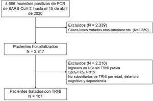 Diagrama de flujo de los pacientes incluidos en el estudio.
