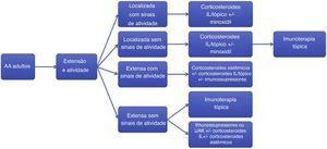 Algoritmo de tratamento da alopecia areata em adultos. AA, alopecia areata; IL, intralesional; iJAK, inibidores de Janusquinase. Immunossupressores: metotrexato, azatioprina e ciclosporina.