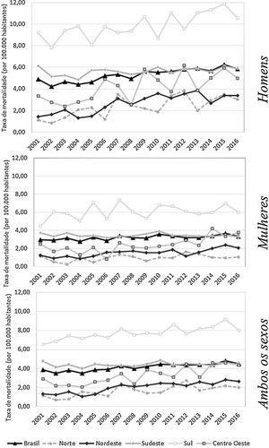 Tendência dos coeficientes de mortalidade por melanoma maligno da pele de idosos, por 100 mil habitantes, no sexo masculino, sexo feminino e em ambos os sexos. Brasil (2001a2016).