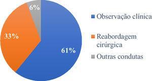 """Condutas adotadas. O termo """"outras condutas"""" refere‐se aos pacientes que tiveram tratamentos não cirúrgicos."""