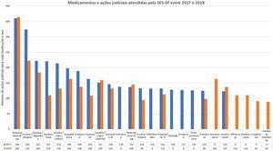 Medicamentos fornecidos pela SES‐SP no biênio 2017‐2018 em obediência às demandas de ações judiciais.