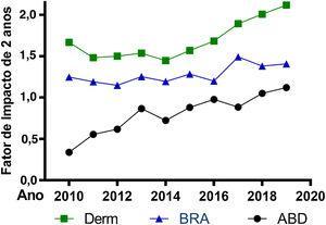 Série temporal do Fator de Impacto de dois anos dos Anais Brasileiros de Dermatologia (ABD) e das medianas dos Fatores de Impacto das revistas que compõem a base de dermatologia (Derm), e dos periódicos brasileiros (BRA), segundo o Journal of Citation Reports no período de 2010 a 2019.