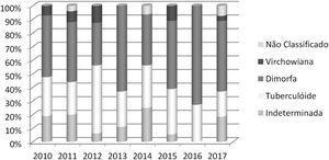 Forma clínica dos contatos domiciliares diagnosticados com hanseníase por ano de notificação (São Luís, MA, 2010‐2017). Fonte: SINAN, 2019.
