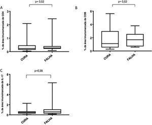 Expressão de (A), T CD4+; (B), T CD8+; (C), IL‐17 em lesões curadas e persistentes dois meses após o tratamento.