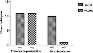 Plasmócitos e resultado terapêutico seis meses após o término do tratamento em pacientes com leishmaniose cutânea. * p<0,05 (teste exato de Fisher).