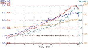Representation of ergospirometry. Ventilation/min (VE=L/min) in an.