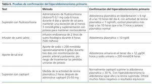 Miembros de la junta editorial de la revista de hipertensión