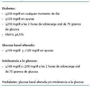 intolerancia al azúcar y diabetes